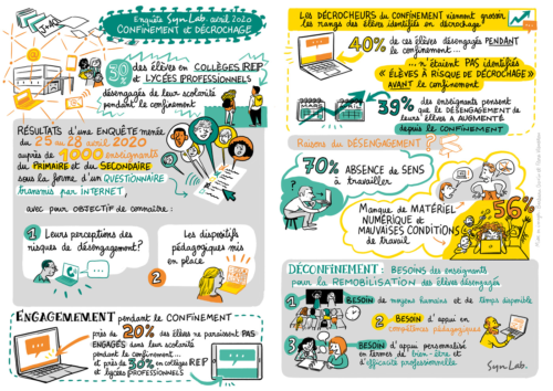 https://syn-lab.fr/wp-content/uploads/2020/05/synlab-enquete2-covid19-infographie-double-web-1.jpg